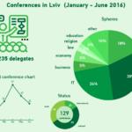 Results on Lviv MICE survey 2016 (January – June)